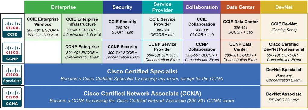 CCNA/CCNP Certification Track
