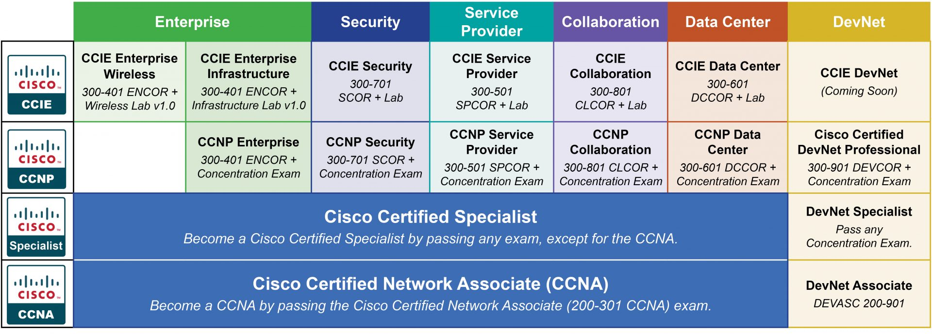 CCNA Certification Track