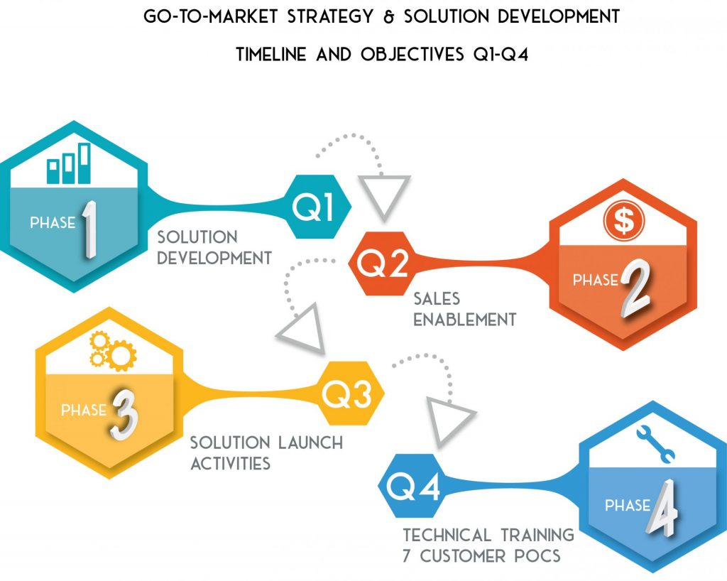 Solution Development and Launch