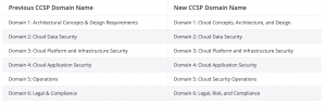 New and Old Domains for Certified Cloud Security Certification (CCSP)