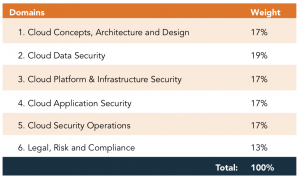 Domains for Certified Cloud Security Certification (CCSP)