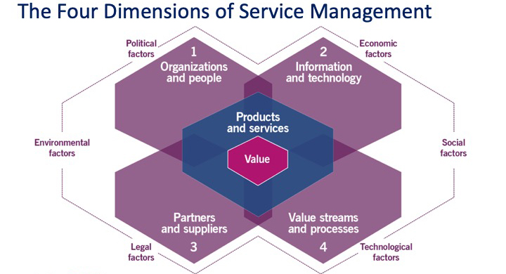 The Four Dimensions of Service Management