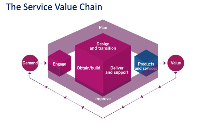 The Service Value Chain