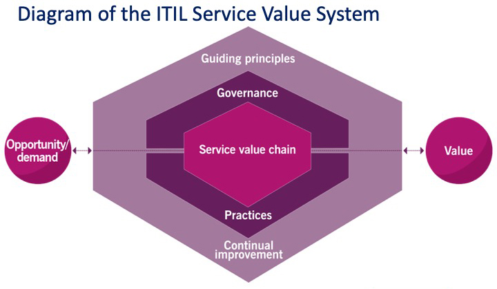 Diagram of the ITIL Service Value System