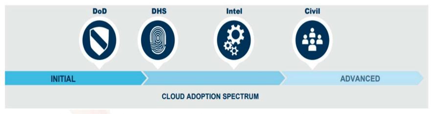 Enabling Cloud Adoption