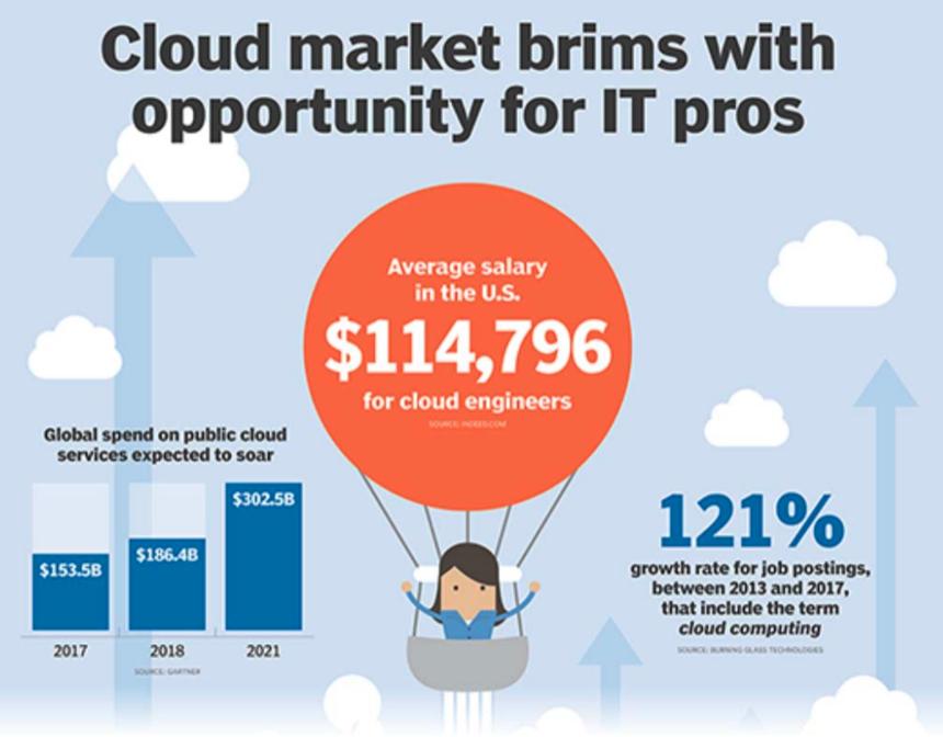 Cloud Market Average Salary