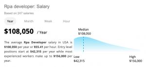 UiPath Salary