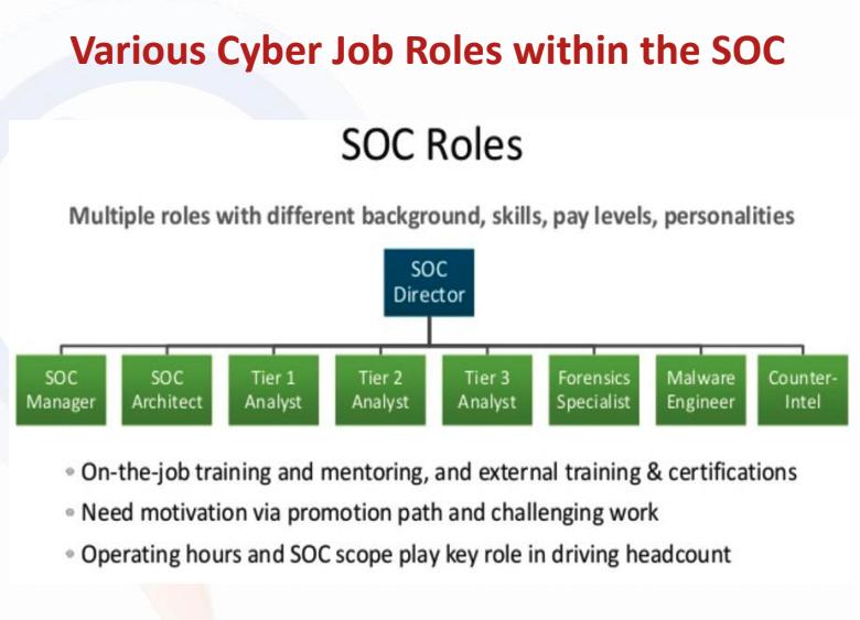 SOC Roles