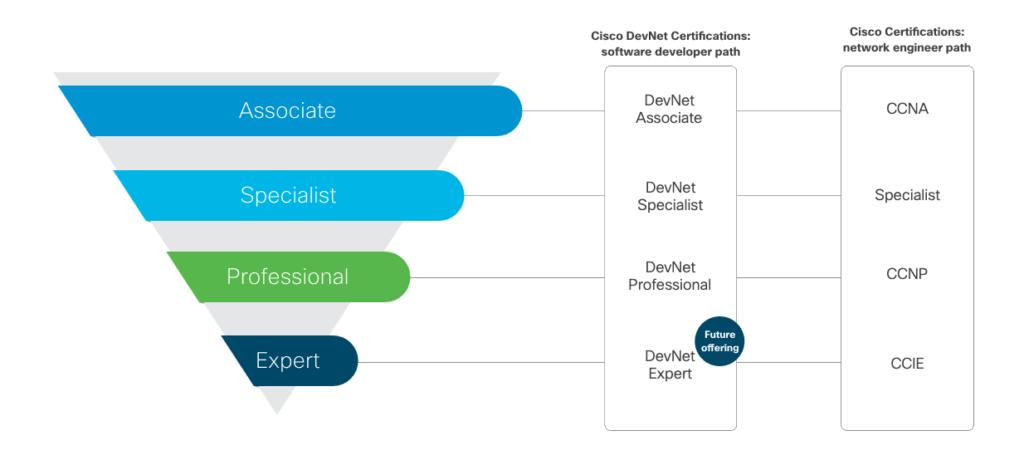 Cisco Certification Suite