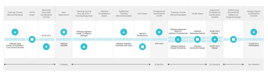Data Center Virtualization Track path