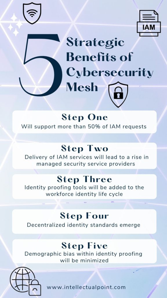 5 Strategic Benefits of Cybersecurity Mesh