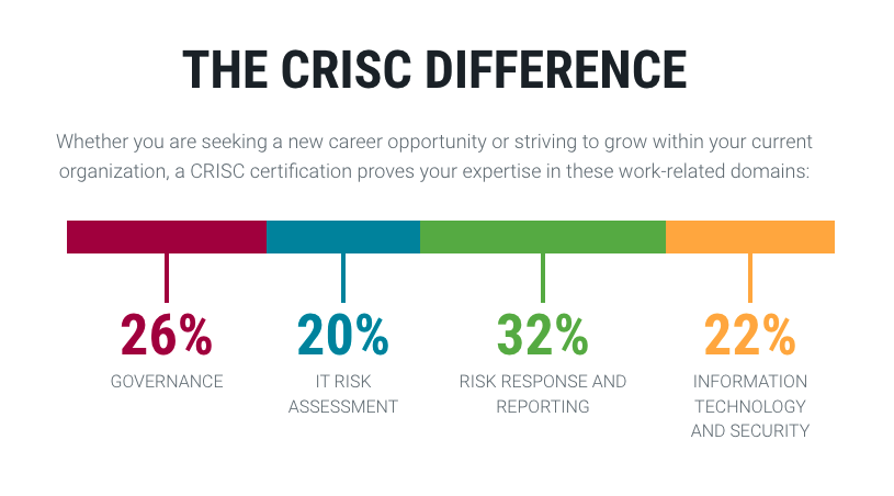 CRISC Difference